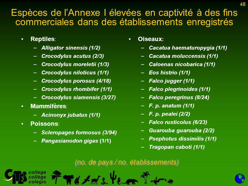 48 Espèces de l'Annexe I élevées en captivité à des fins commerciales dans des établissements enregistrés Reptiles : –Alligator sinensis (1/2) –Crocodylus acutus (2/3) –Crocodylus moreletii (1/3) –Crocodylus niloticus (1/1) –Crocodylus porosus (4/18) –Crocodylus rhombifer (1/1) –Crocodylus siamensis (3/27) Mammifères : –Acinonyx jubatus (1/1) Poissons : –Scleropages formosus (3/94) –Pangasianodon gigas (1/1) Oiseaux : –Cacatua haematuropygia (1/1) –Cacatua moluccensis (1/1) –Caloenas nicobarica (1/1) –Eos histrio (1/1) –Falco jugger (1/1) –Falco plegrinoides (1/1) –Falco peregrinus (8/24) –F.