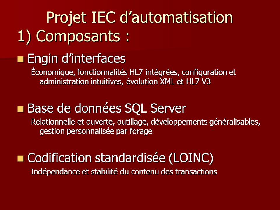 Projet IEC d'automatisation 1) Composants : Projet IEC d'automatisation 1) Composants : Engin d'interfaces Engin d'interfaces Économique, fonctionnalités HL7 intégrées, configuration et administration intuitives, évolution XML et HL7 V3 Base de données SQL Server Base de données SQL Server Relationnelle et ouverte, outillage, développements généralisables, gestion personnalisée par forage Codification standardisée (LOINC) Codification standardisée (LOINC) Indépendance et stabilité du contenu des transactions