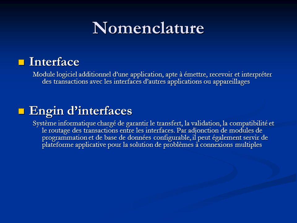 Nomenclature Interface Interface Module logiciel additionnel d'une application, apte à émettre, recevoir et interpréter des transactions avec les inte