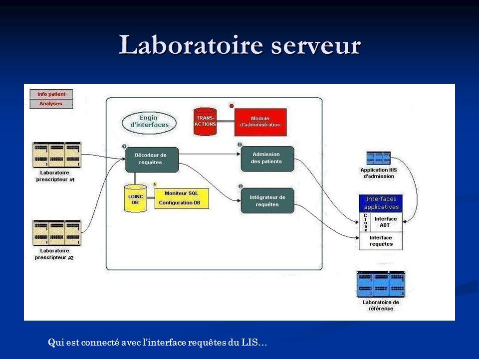 Qui est connecté avec l'interface requêtes du LIS…