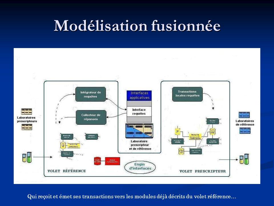 Qui reçoit et émet ses transactions vers les modules déjà décrits du volet référence…