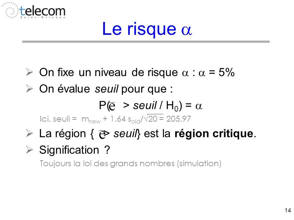 14 Le risque   On fixe un niveau de risque  :  = 5%  On évalue seuil pour que : P( > seuil / H 0 ) =  Ici, seuil = m new + 1.64 s old /√20 = 205,97  La région { > seuil} est la région critique.