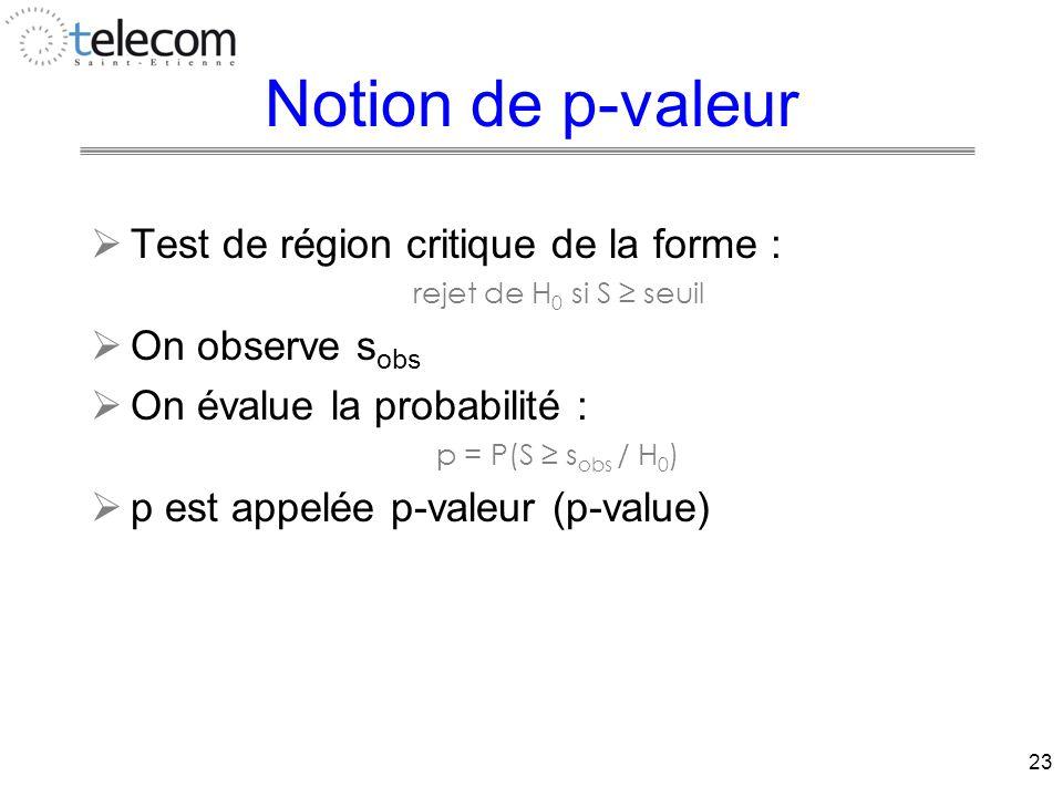 23 Notion de p-valeur  Test de région critique de la forme : rejet de H 0 si S ≥ seuil  On observe s obs  On évalue la probabilité : p = P(S ≥ s obs / H 0 )  p est appelée p-valeur (p-value)