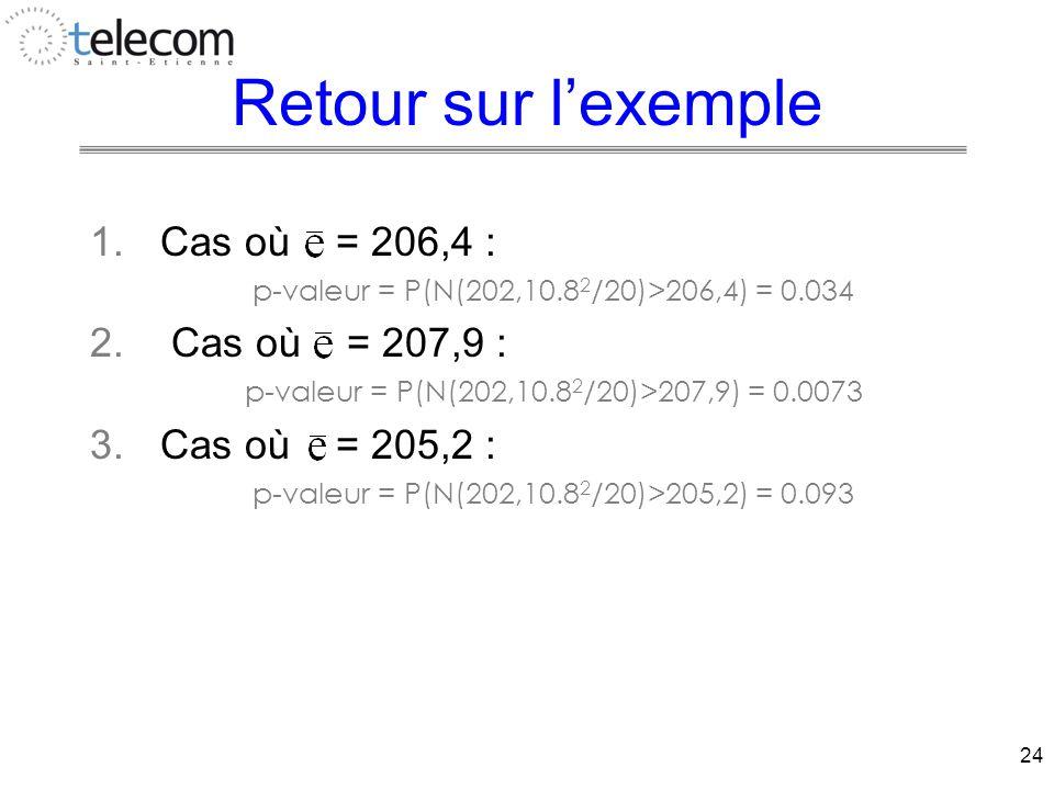 24 Retour sur l'exemple 1.Cas où = 206,4 : p-valeur = P(N(202,10.8 2 /20)>206,4) = 0.034 2.