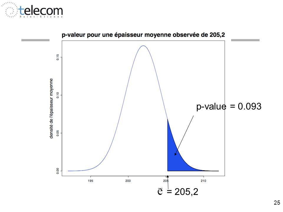25 = 205,2 p-value = 0.093