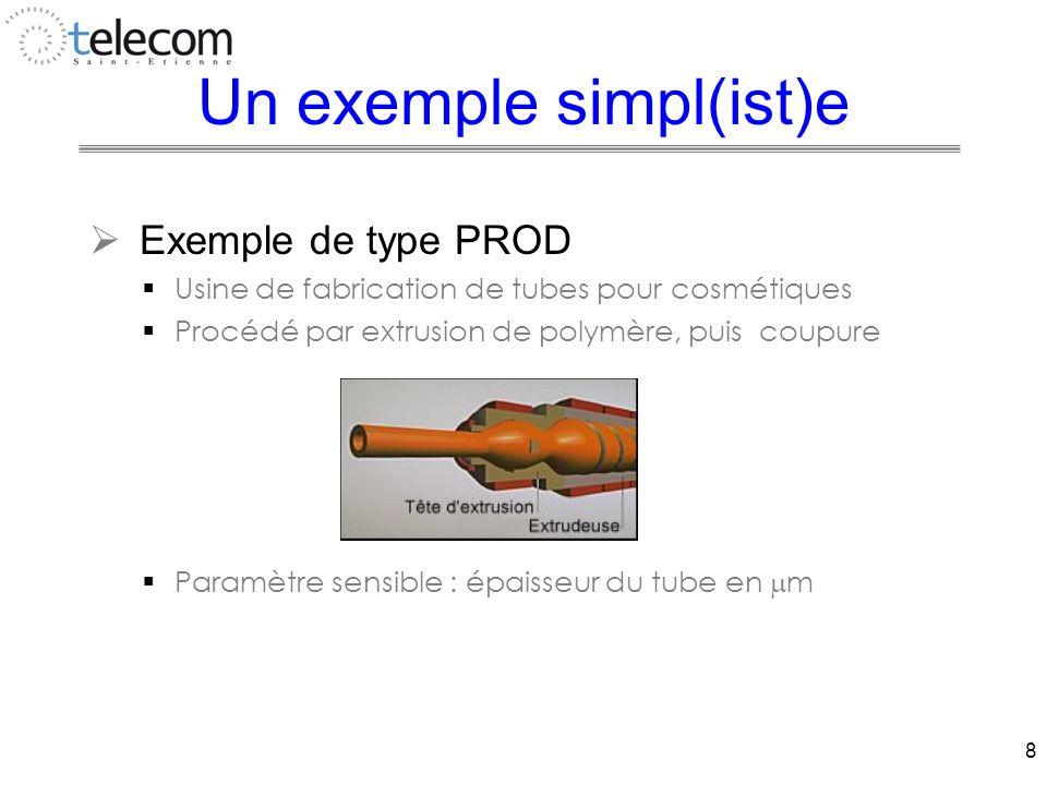 8 Un exemple simpl(ist)e  Exemple de type PROD  Usine de fabrication de tubes pour cosmétiques  Procédé par extrusion de polymère, puis coupure  Paramètre sensible : épaisseur du tube en  m