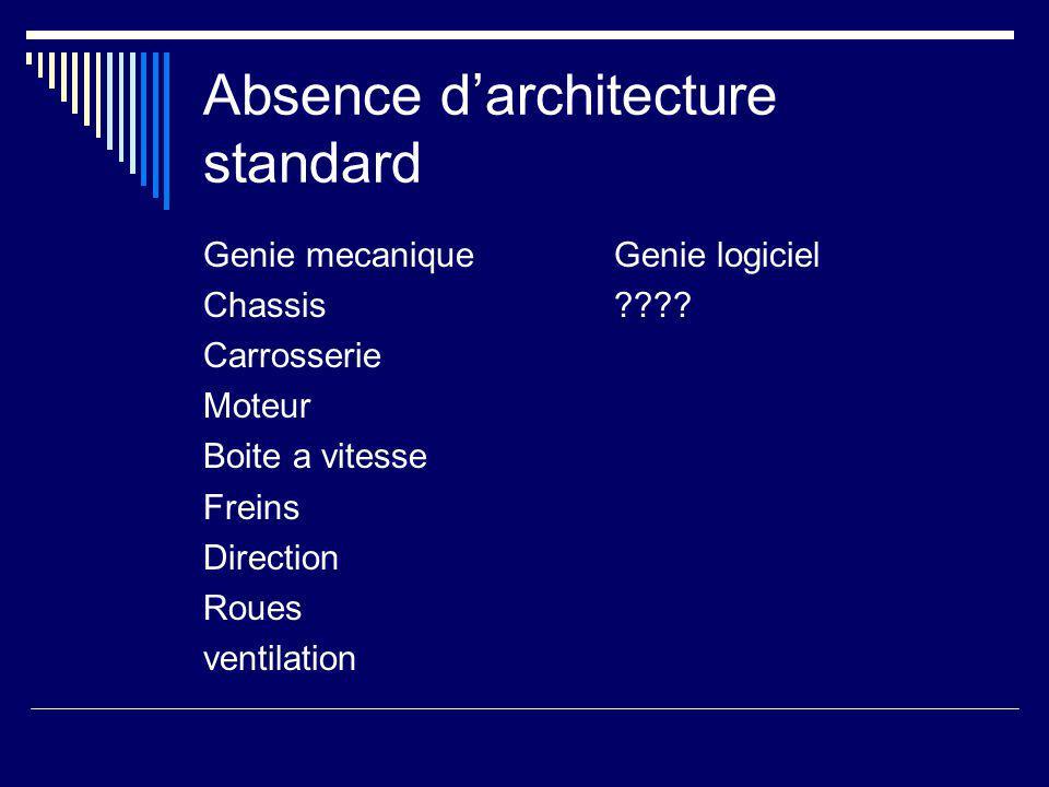 Absence d'architecture standard Genie mecanique Chassis Carrosserie Moteur Boite a vitesse Freins Direction Roues ventilation Genie logiciel
