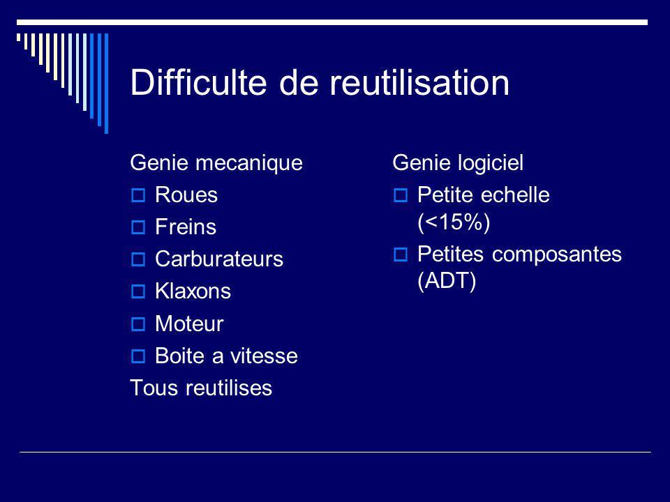 Difficulte de reutilisation Genie mecanique  Roues  Freins  Carburateurs  Klaxons  Moteur  Boite a vitesse Tous reutilises Genie logiciel  Petite echelle (<15%)  Petites composantes (ADT)