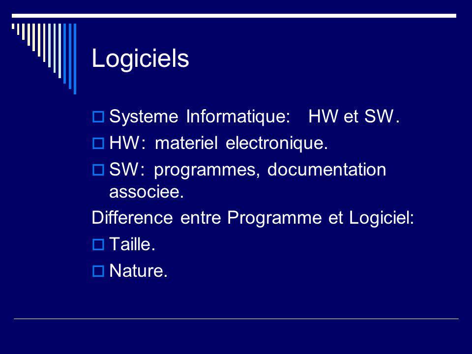 Logiciels  Systeme Informatique: HW et SW.  HW: materiel electronique.