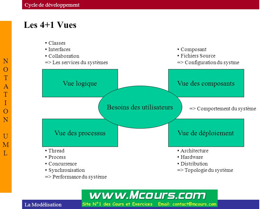 Les 4+1 Vues Cycle de développement NOTATION UMLNOTATION UML La Modélisation Vue logiqueVue des composants Vue des processusVue de déploiement Besoins
