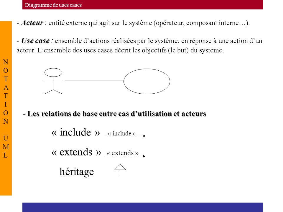 Acteur Use case - Acteur : entité externe qui agit sur le système (opérateur, composant interne…). - Use case : ensemble d'actions réalisées par le sy