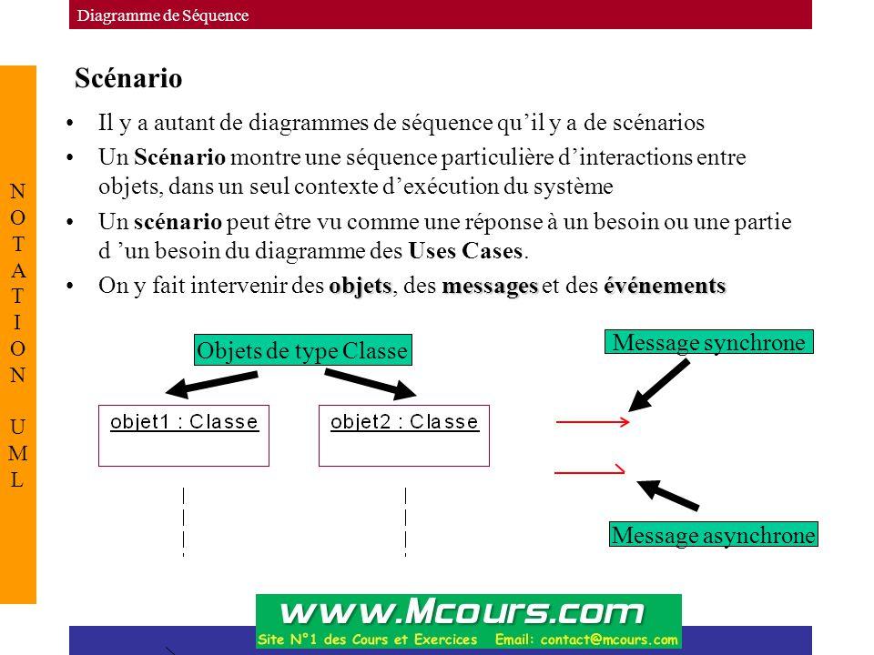 Scénario Diagramme de Séquence NOTATION UMLNOTATION UML Il y a autant de diagrammes de séquence qu'il y a de scénarios Un Scénario montre une séquence