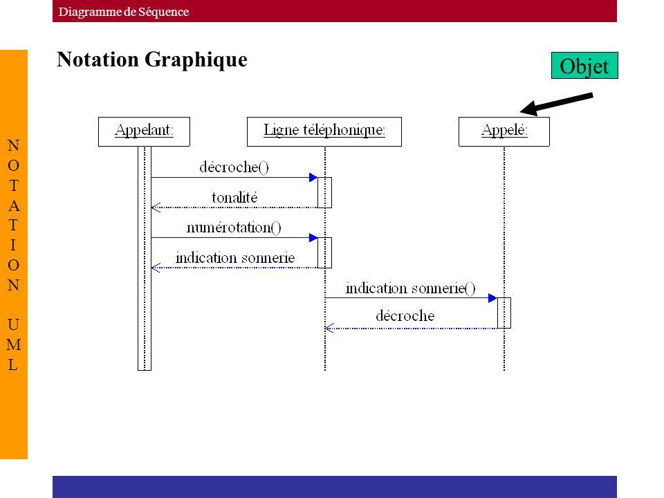Notation Graphique Diagramme de Séquence NOTATION UMLNOTATION UML Objet