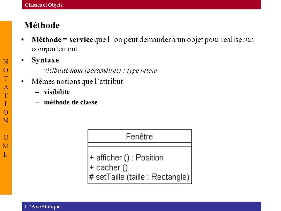 Méthode MéthodeserviceMéthode = service que l 'on peut demander à un objet pour réaliser un comportement SyntaxeSyntaxe –visibilité nom (paramètres) : type retour Mêmes notions que l'attribut –visibilité –méthode de classe L 'Axe Statique Classes et Objets NOTATION UMLNOTATION UML
