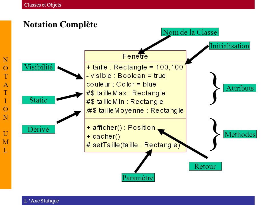 Notation Complète L 'Axe Statique Classes et Objets NOTATION UMLNOTATION UML Visibilité Static Dérivé Paramètre Retour Initialisation Nom de la Classe } } Attributs Méthodes