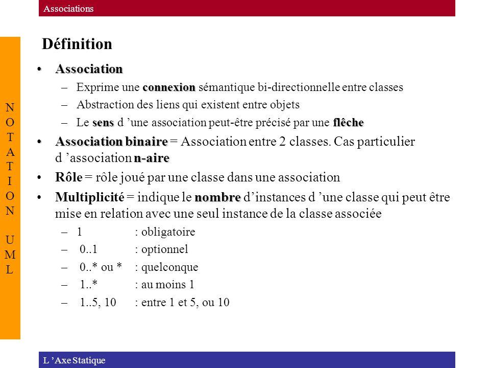 Définition L 'Axe Statique Associations NOTATION UMLNOTATION UML AssociationAssociation connexion –Exprime une connexion sémantique bi-directionnelle