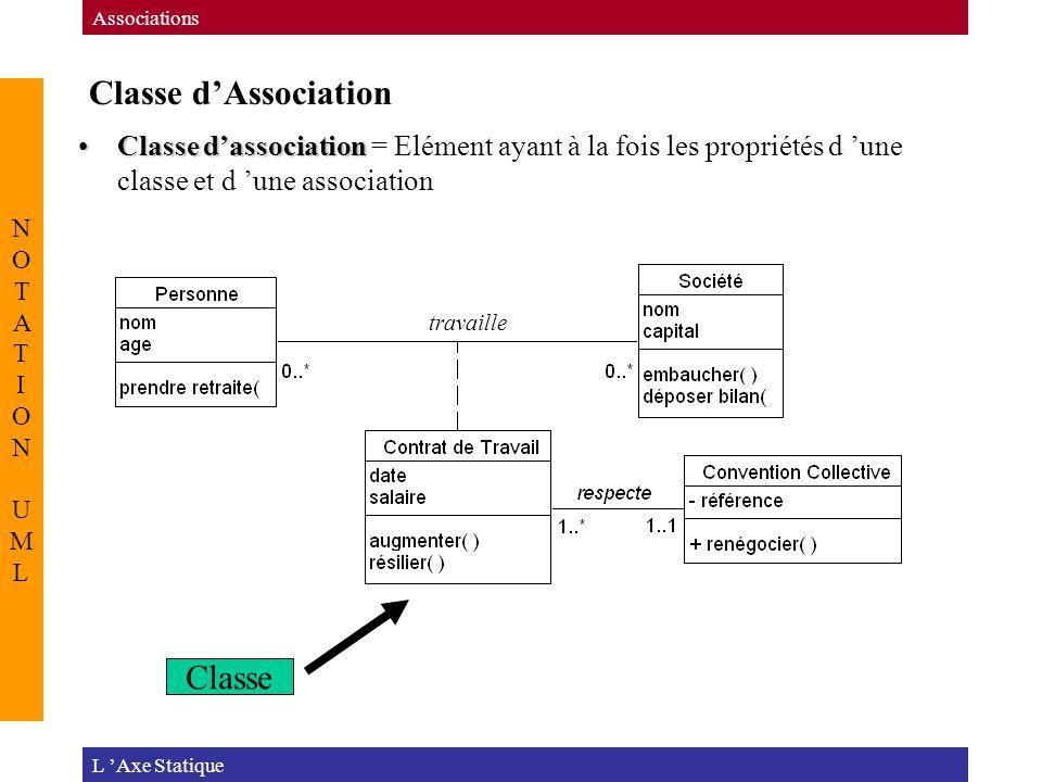 Classe d'Association L 'Axe Statique Associations NOTATION UMLNOTATION UML Classe d'associationClasse d'association = Elément ayant à la fois les propriétés d 'une classe et d 'une association travaille Classe