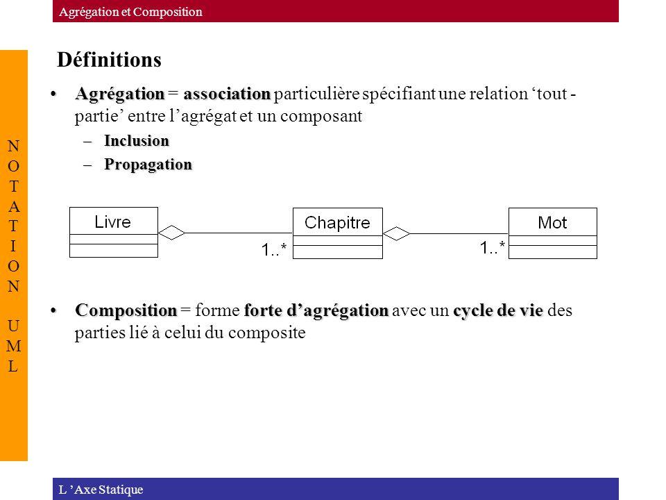 Définitions L 'Axe Statique Agrégation et Composition NOTATION UMLNOTATION UML AgrégationassociationAgrégation = association particulière spécifiant une relation 'tout - partie' entre l'agrégat et un composant –Inclusion –Propagation Compositionforte d'agrégationcycle de vieComposition = forme forte d'agrégation avec un cycle de vie des parties lié à celui du composite