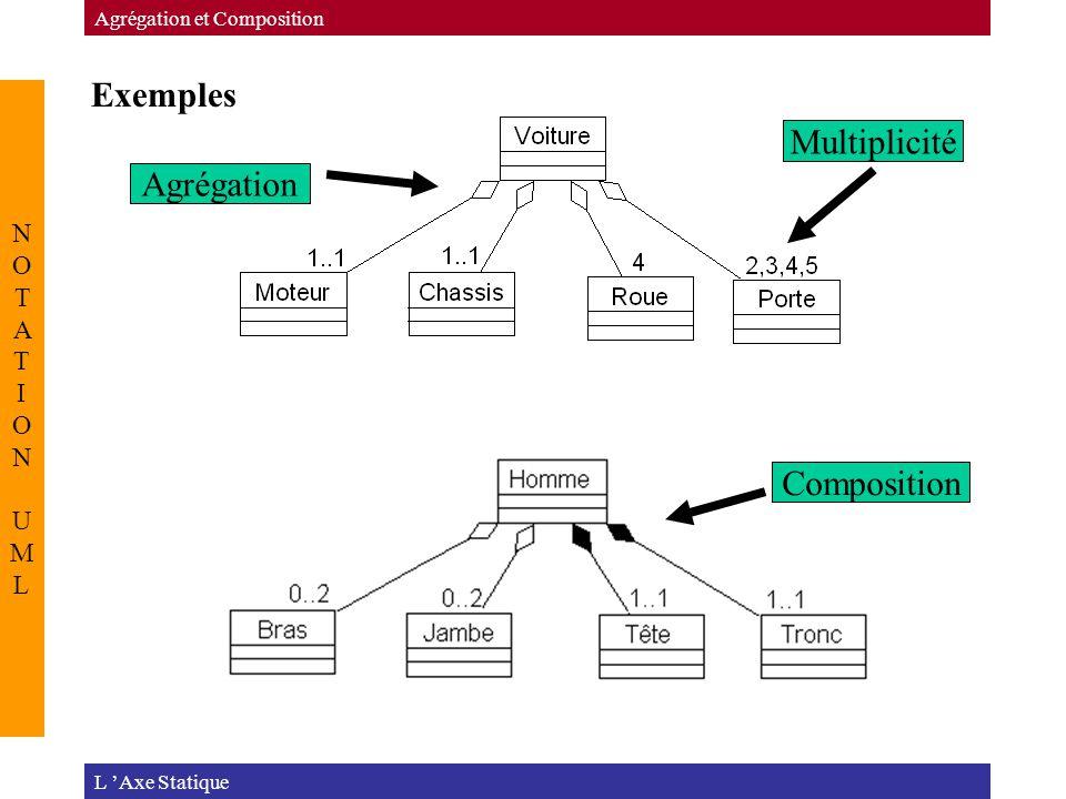 Exemples L 'Axe Statique Agrégation et Composition NOTATION UMLNOTATION UML Agrégation Composition Multiplicité
