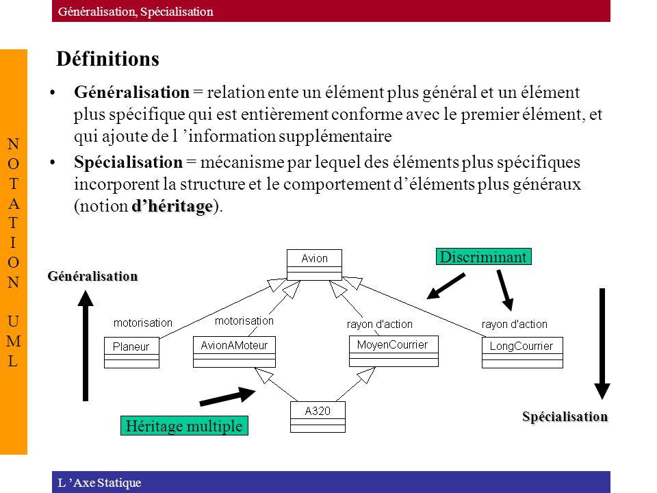 Définitions L 'Axe Statique Généralisation, Spécialisation NOTATION UMLNOTATION UML Généralisation = relation ente un élément plus général et un élément plus spécifique qui est entièrement conforme avec le premier élément, et qui ajoute de l 'information supplémentaire d'héritageSpécialisation = mécanisme par lequel des éléments plus spécifiques incorporent la structure et le comportement d'éléments plus généraux (notion d'héritage).