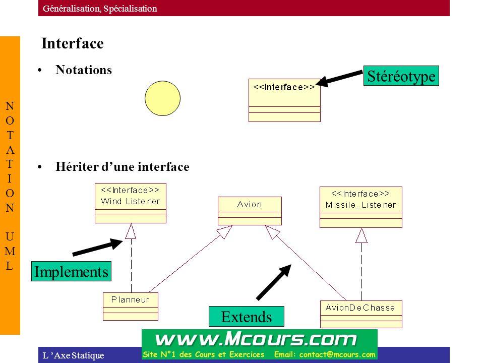 Interface L 'Axe Statique Généralisation, Spécialisation NOTATION UMLNOTATION UML Extends Implements Stéréotype Notations Hériter d'une interface