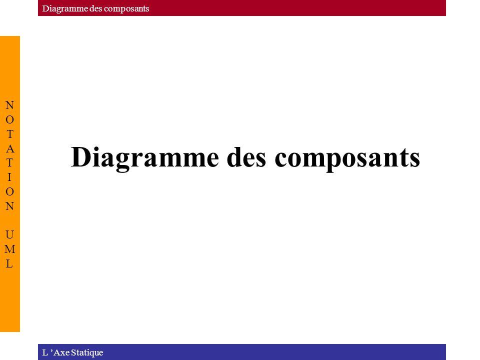 Diagramme des composants NOTATION UMLNOTATION UML L 'Axe Statique