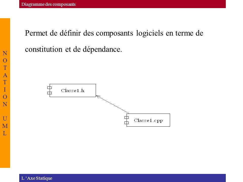 Permet de définir des composants logiciels en terme de constitution et de dépendance. L 'Axe Statique NOTATION UMLNOTATION UML Diagramme des composant