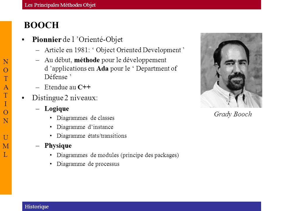 BOOCH PionnierPionnier de l 'Orienté-Objet –Article en 1981: ' Object Oriented Development ' méthode Ada –Au début, méthode pour le développement d 'a