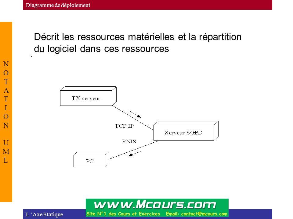 . L 'Axe Statique NOTATION UMLNOTATION UML Diagramme de déploiement Décrit les ressources matérielles et la répartition du logiciel dans ces ressource