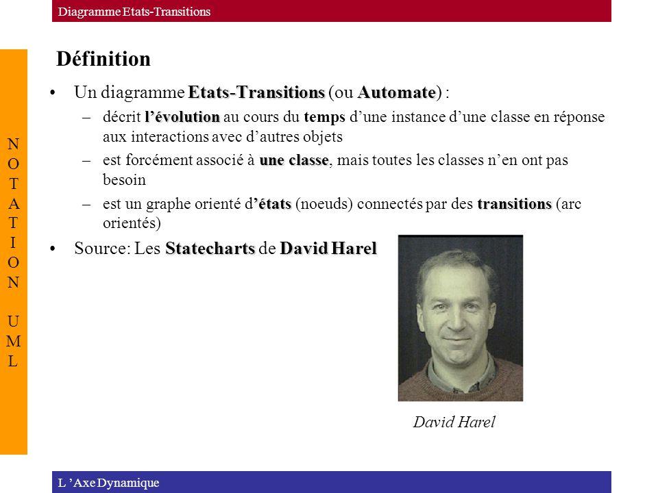 Définition L 'Axe Dynamique Diagramme Etats-Transitions NOTATION UMLNOTATION UML Etats-TransitionsAutomateUn diagramme Etats-Transitions (ou Automate) : l'évolution –décrit l'évolution au cours du temps d'une instance d'une classe en réponse aux interactions avec d'autres objets une classe –est forcément associé à une classe, mais toutes les classes n'en ont pas besoin 'étatstransitions –est un graphe orienté d'états (noeuds) connectés par des transitions (arc orientés) StatechartsDavid HarelSource: Les Statecharts de David Harel David Harel