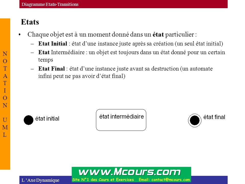 Etats L 'Axe Dynamique Diagramme Etats-Transitions NOTATION UMLNOTATION UML étatChaque objet est à un moment donné dans un état particulier : –Etat Initial –Etat Initial : état d'une instance juste après sa création (un seul état initial) –Etat –Etat Intermédiaire : un objet est toujours dans un état donné pour un certain temps –Etat Final –Etat Final : état d'une instance juste avant sa destruction (un automate infini peut ne pas avoir d'état final)