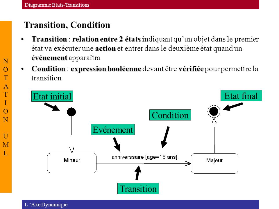 Transition, Condition L 'Axe Dynamique Diagramme Etats-Transitions NOTATION UMLNOTATION UML Transitionrelation entre 2 états action événementTransition : relation entre 2 états indiquant qu'un objet dans le premier état va exécuter une action et entrer dans le deuxième état quand un événement apparaîtra Conditionexpression booléennevérifiéeCondition : expression booléenne devant être vérifiée pour permettre la transition Etat initial Etat final Evénement Condition Transition