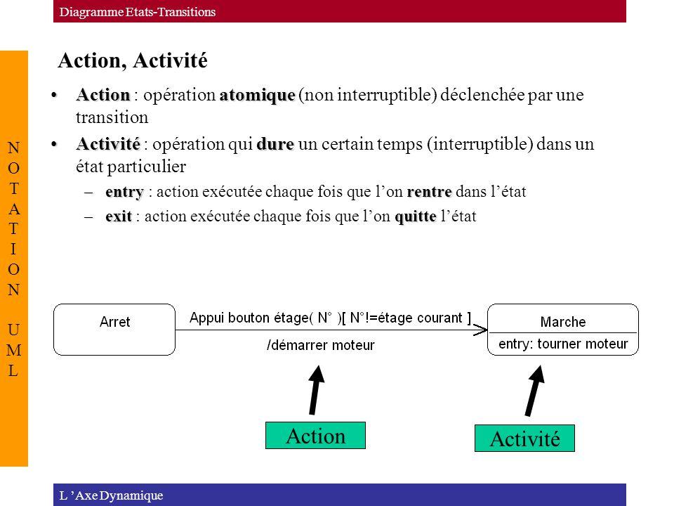 Action, Activité L 'Axe Dynamique Diagramme Etats-Transitions NOTATION UMLNOTATION UML ActionatomiqueAction : opération atomique (non interruptible) déclenchée par une transition ActivitédureActivité : opération qui dure un certain temps (interruptible) dans un état particulier –entryrentre –entry : action exécutée chaque fois que l'on rentre dans l'état –exitquitte –exit : action exécutée chaque fois que l'on quitte l'état Activité Action