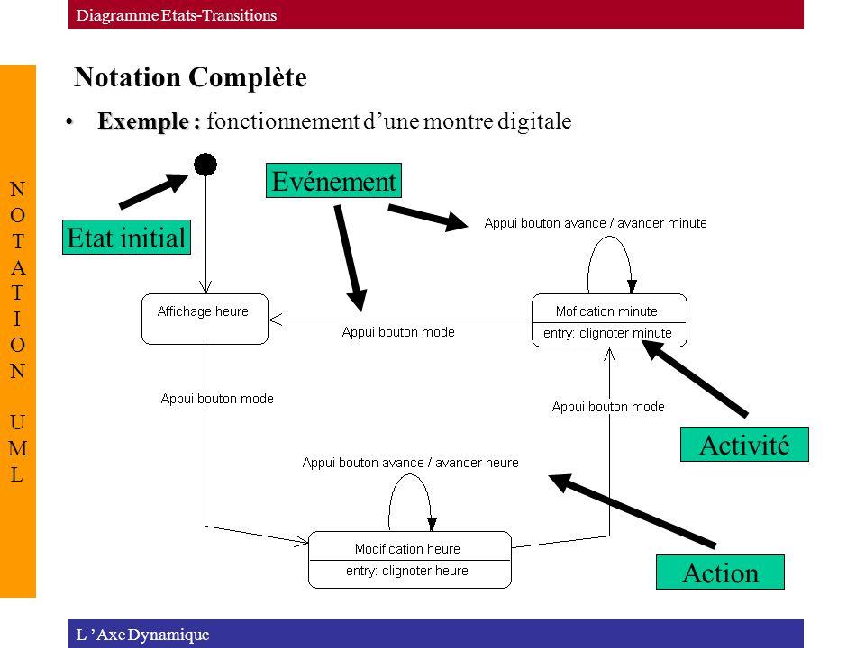 Notation Complète L 'Axe Dynamique Diagramme Etats-Transitions NOTATION UMLNOTATION UML Exemple :Exemple : fonctionnement d'une montre digitale Action Activité Evénement Etat initial
