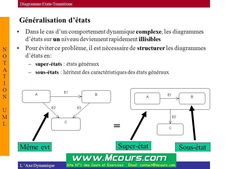 Généralisation d'états L 'Axe Dynamique Diagramme Etats-Transitions NOTATION UMLNOTATION UML complexe unillisiblesDans le cas d'un comportement dynamique complexe, les diagrammes d'états sur un niveau deviennent rapidement illisibles structurerPour éviter ce problème, il est nécessaire de structurer les diagrammes d'états en: –super-états –super-états : états généraux –sous-états –sous-états : héritent des caractéristiques des états généraux = Même evt Super-état Sous-état