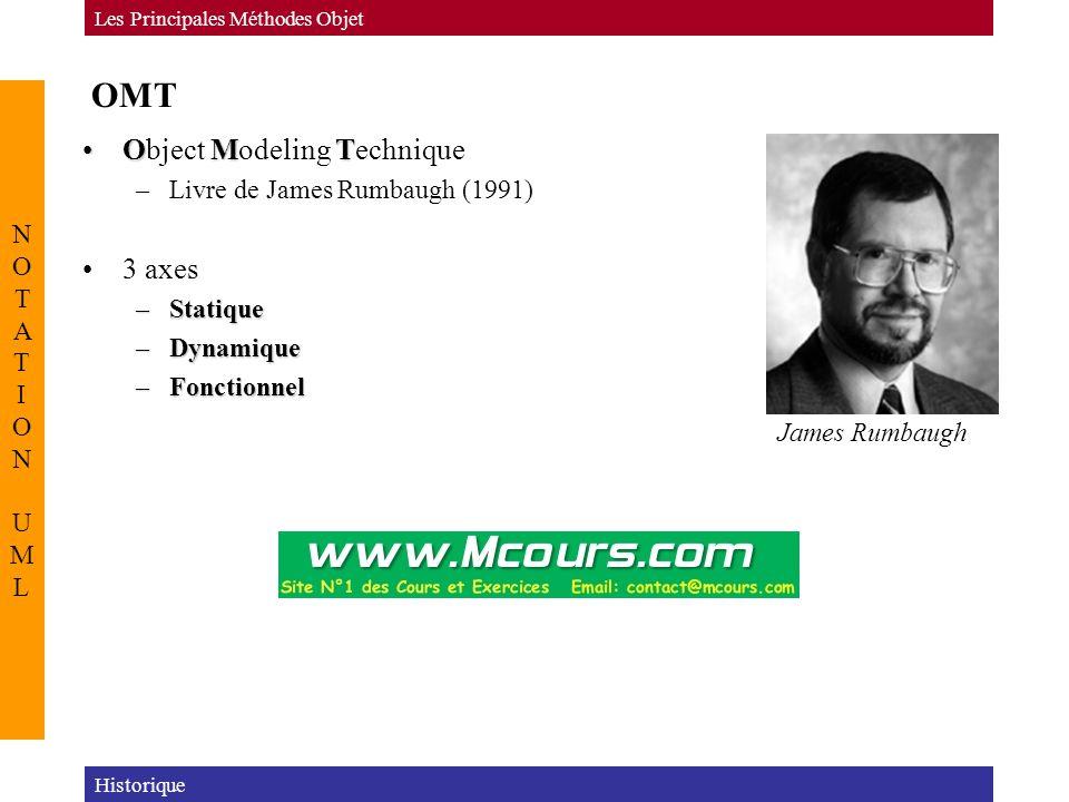 OMT OMTObject Modeling Technique –Livre de James Rumbaugh (1991) 3 axes –Statique –Dynamique –Fonctionnel Historique Les Principales Méthodes Objet NOTATION UMLNOTATION UML James Rumbaugh