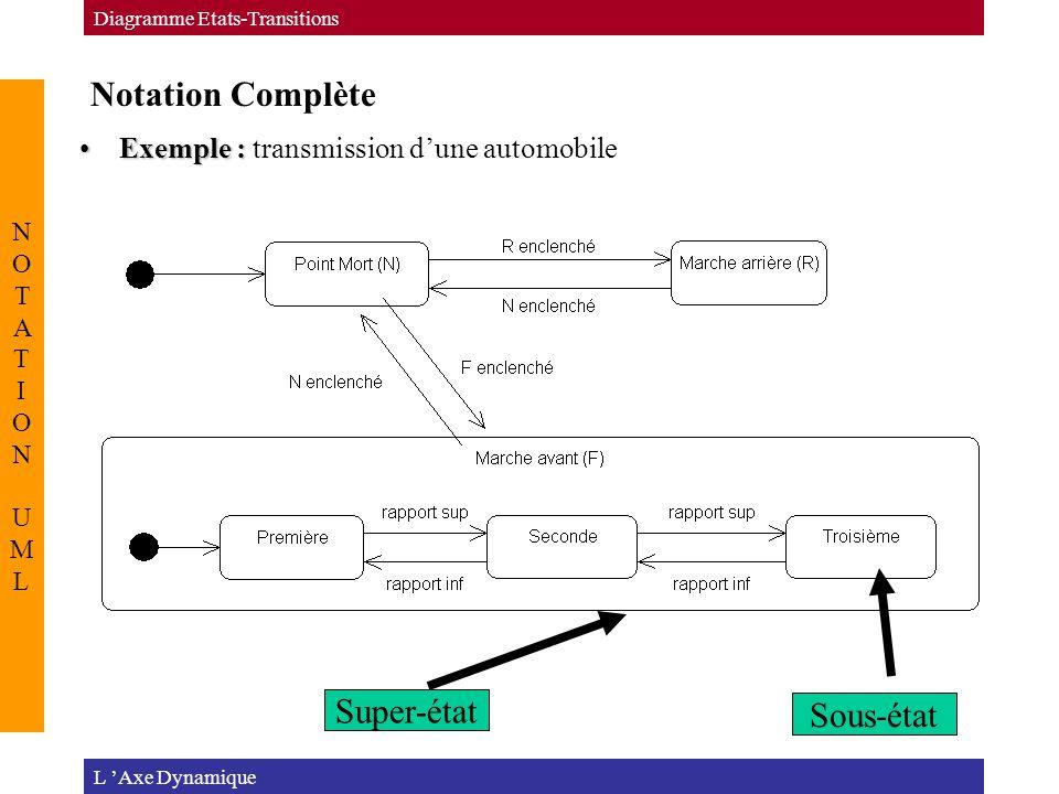 Notation Complète L 'Axe Dynamique Diagramme Etats-Transitions NOTATION UMLNOTATION UML Exemple :Exemple : transmission d'une automobile Super-état So