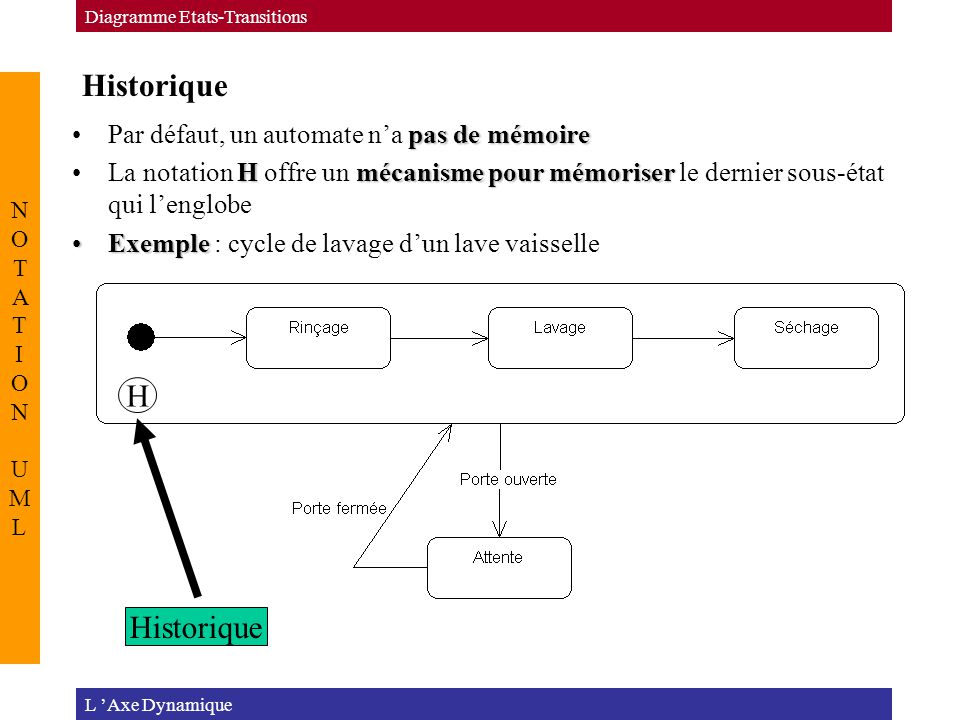 Historique L 'Axe Dynamique Diagramme Etats-Transitions NOTATION UMLNOTATION UML pas de mémoirePar défaut, un automate n'a pas de mémoire Hmécanisme p