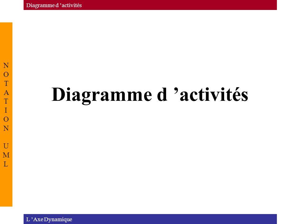 L 'Axe Dynamique Diagramme d 'activités NOTATION UMLNOTATION UML
