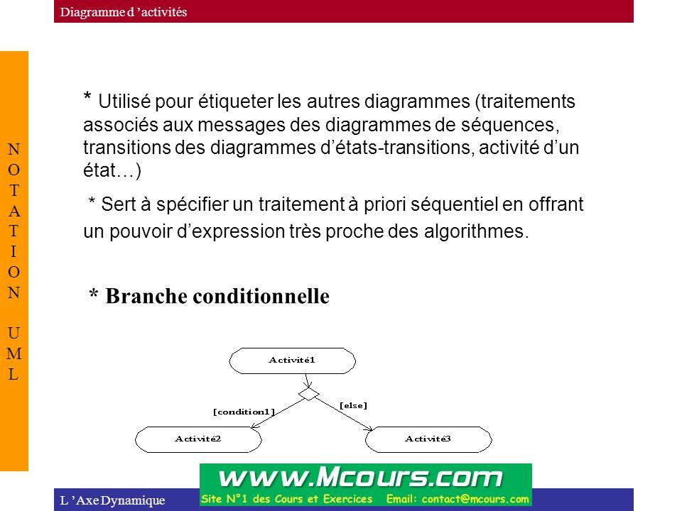 L 'Axe Dynamique Diagramme d 'activités NOTATION UMLNOTATION UML * Utilisé pour étiqueter les autres diagrammes (traitements associés aux messages des diagrammes de séquences, transitions des diagrammes d'états-transitions, activité d'un état…) * Sert à spécifier un traitement à priori séquentiel en offrant un pouvoir d'expression très proche des algorithmes.