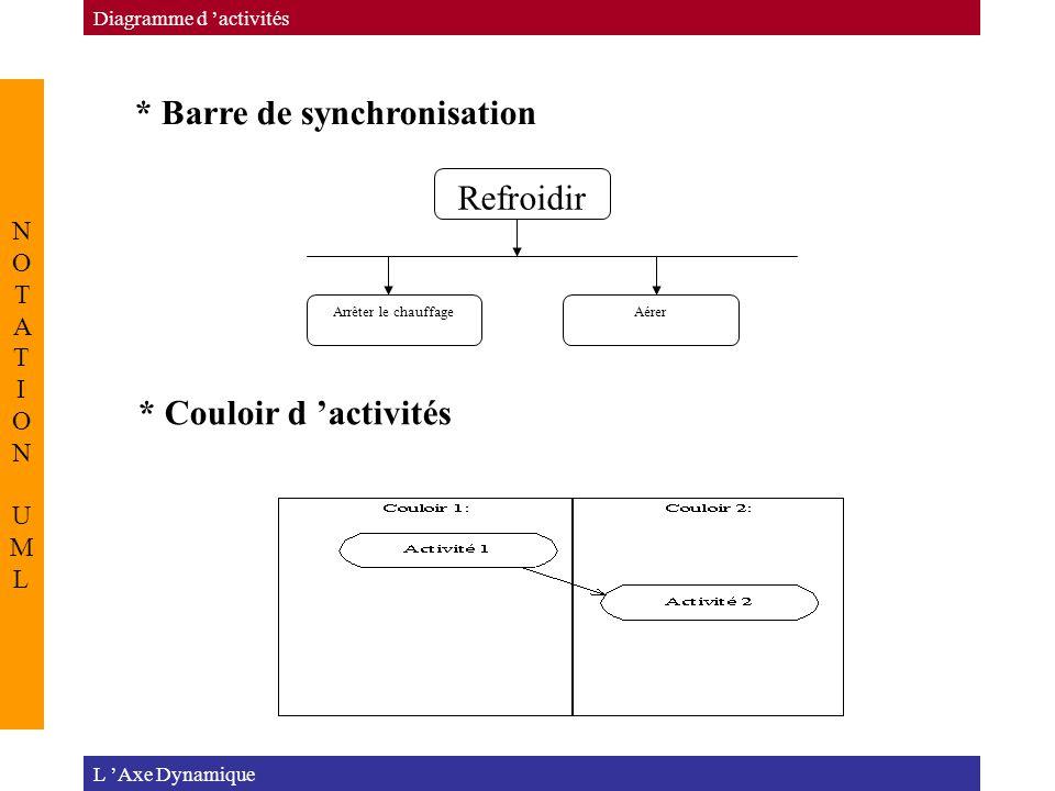 L 'Axe Dynamique Diagramme d 'activités NOTATION UMLNOTATION UML Refroidir Arrêter le chauffageAérer * Barre de synchronisation * Couloir d 'activités