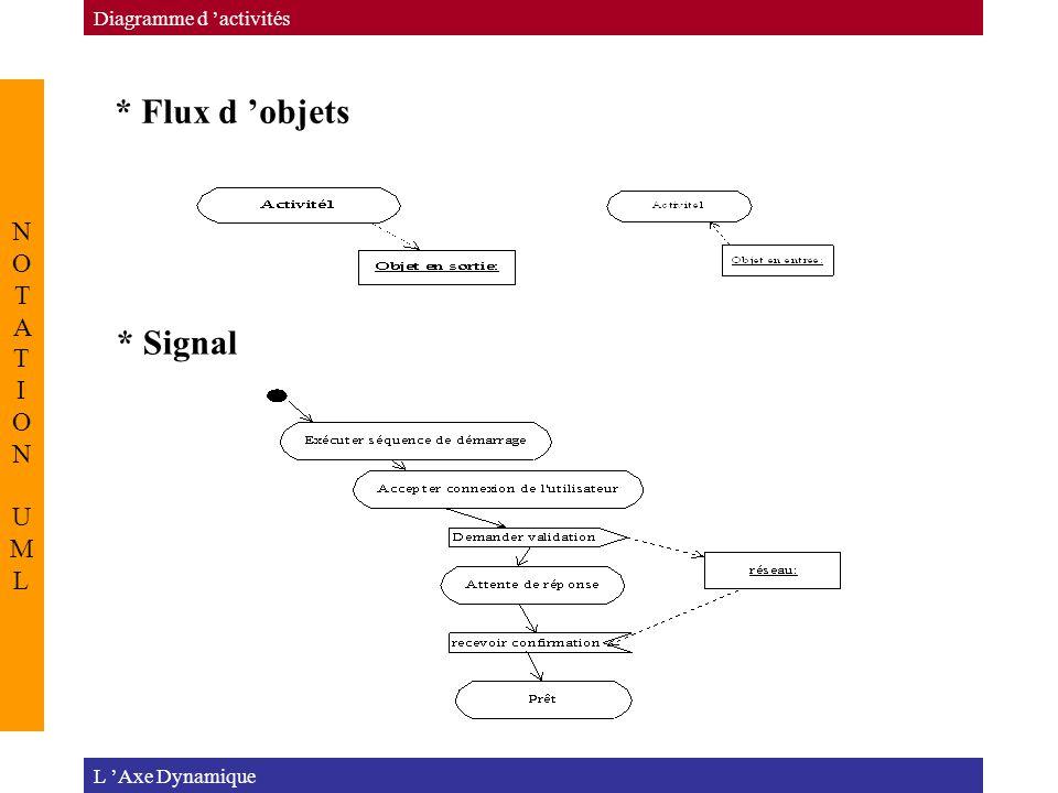 L 'Axe Dynamique Diagramme d 'activités NOTATION UMLNOTATION UML * Flux d 'objets * Signal