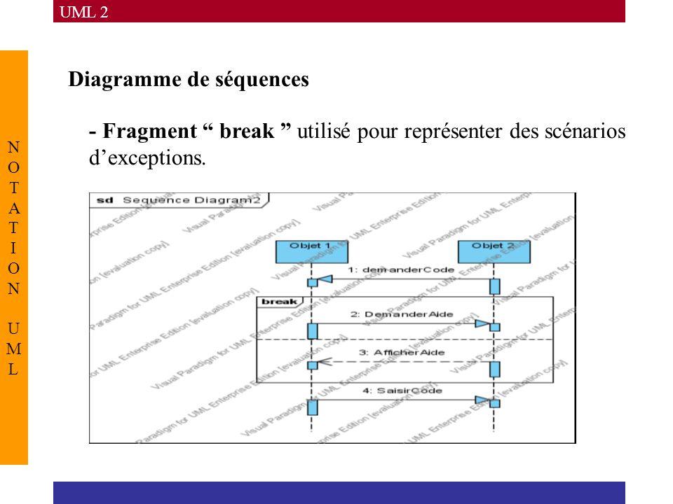 """UML 2 NOTATION UMLNOTATION UML Diagramme de séquences - Fragment """" break """" utilisé pour représenter des scénarios d'exceptions."""
