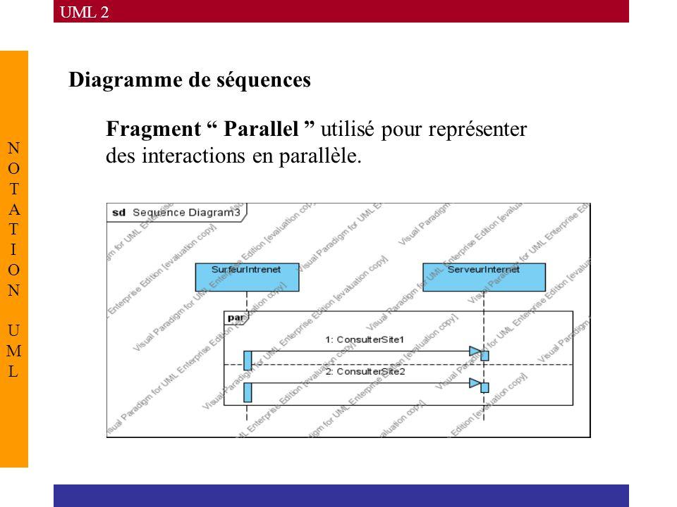 UML 2 NOTATION UMLNOTATION UML Diagramme de séquences Fragment Parallel utilisé pour représenter des interactions en parallèle.