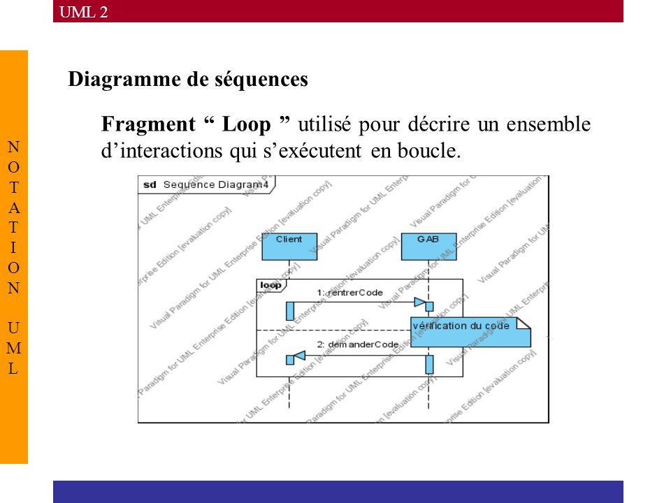 """UML 2 NOTATION UMLNOTATION UML Diagramme de séquences Fragment """" Loop """" utilisé pour décrire un ensemble d'interactions qui s'exécutent en boucle."""