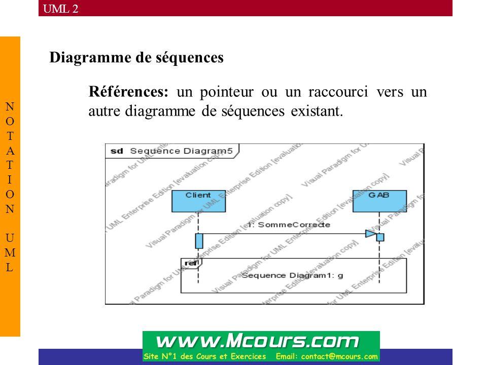 UML 2 NOTATION UMLNOTATION UML Diagramme de séquences Références: un pointeur ou un raccourci vers un autre diagramme de séquences existant.