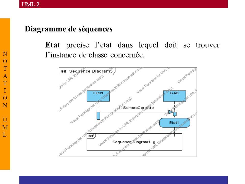 UML 2 NOTATION UMLNOTATION UML Diagramme de séquences Etat précise l'état dans lequel doit se trouver l'instance de classe concernée.