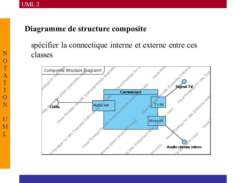 UML 2 NOTATION UMLNOTATION UML Diagramme de structure composite spécifier la connectique interne et externe entre ces classes