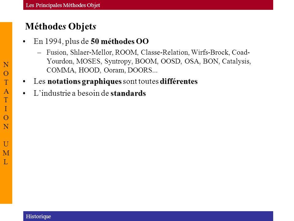 Naissance d'UML Booch'93, OMT-21993-1994: Booch'93, OMT-2 leaders –Les 2 méthodes sont leaders sur le marché proches –Elles sont de plus en plus proches Octobre 1994 –J.
