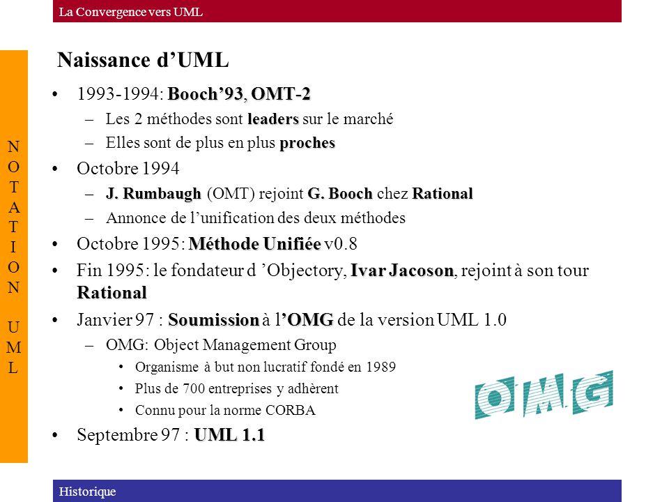 Conclusion Historique La Convergence vers UML NOTATION UMLNOTATION UML UMLmeilleurUML: Prendre le meilleur de chacune des méthodes –OOSEUse Cases –OOSE (Jacobson): Use Cases –OMTAnalyse –OMT (Rumbaugh): Analyse –Booch: Conception, Architecture domaine publicUML est dans le domaine public marchéSoutenu par le marché –Microsoft, HP, Oracle, IBM...